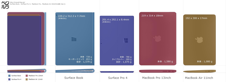 Surface Book、Surface Pro 4の大きさ、スペック比較
