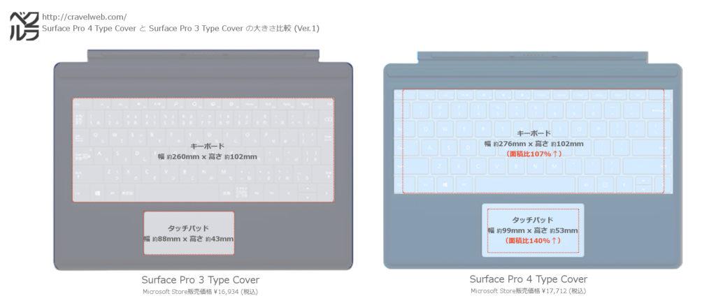 Surface Pro 4 Type CoverとSurface Pro 3 Type Coverのキーボード、タッチパッドサイズおよび面積の比較画像