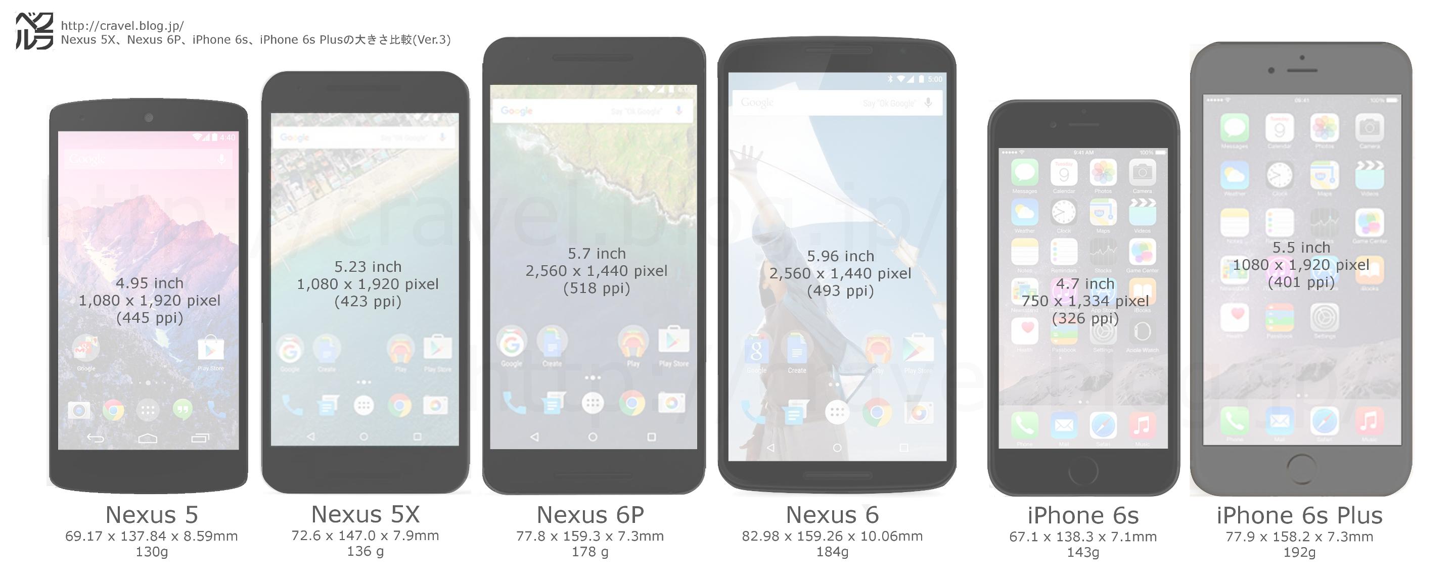 Nexus 5X、Nexus 6P の大きさ、スペック比較