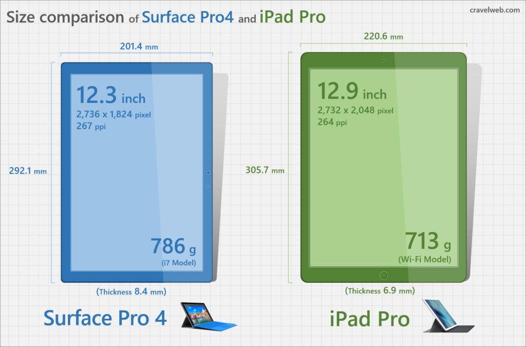 Surface Pro 4 と iPad Pro の大きさ比較画像