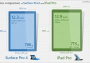 Surface Pro 4 と iPad Pro の大きさ、スペックを画像で比較