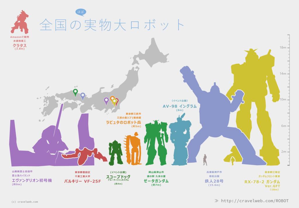 インフォグラフィック:全国の実物大ロボットの比較画像