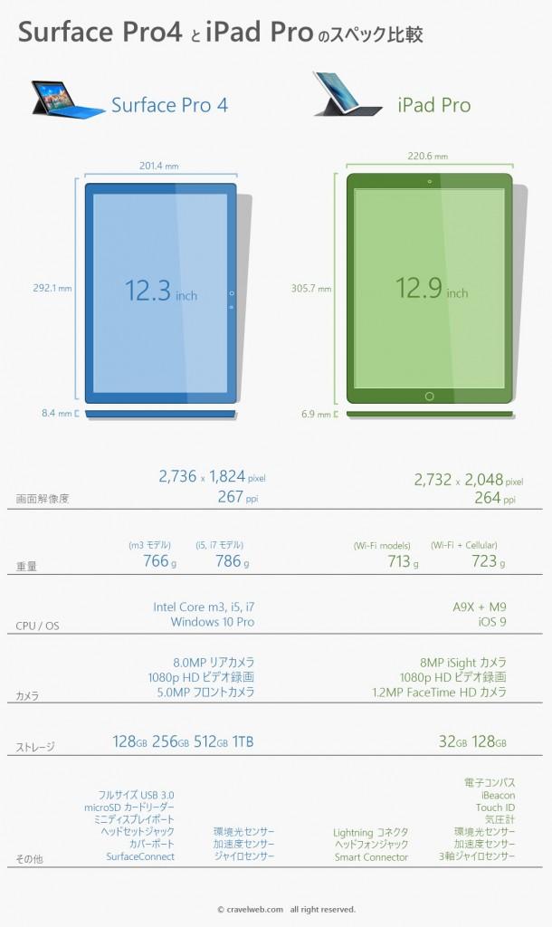 Surface Pro 4 と iPad Pro のスペック比較画像