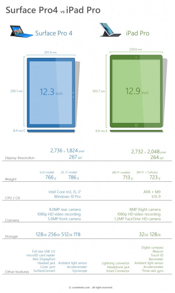 spec comparison of Surface Pro 4 and iPad Pro