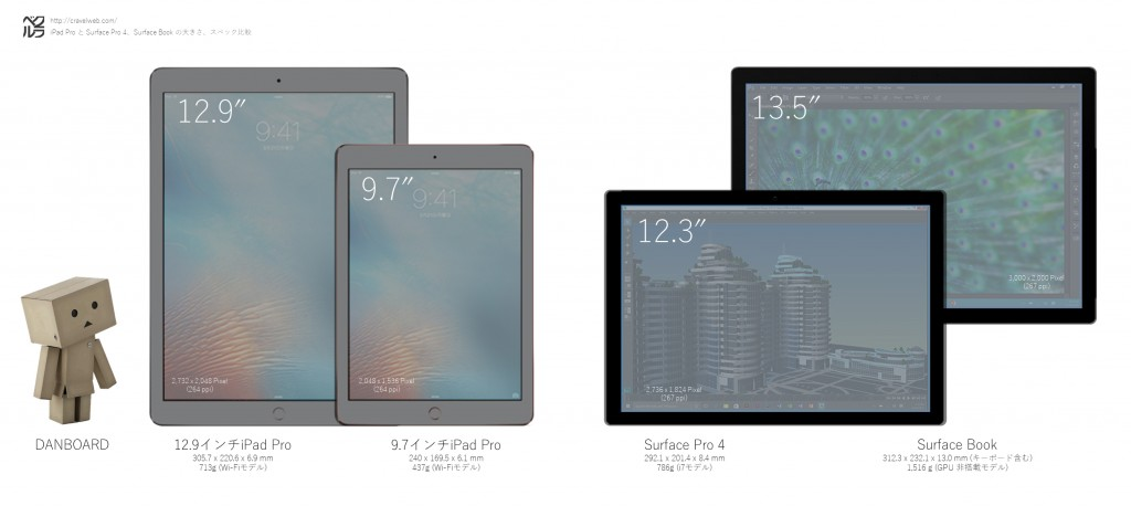 iPadPro-SurfacePro4-SurfaceBook-size-comparison