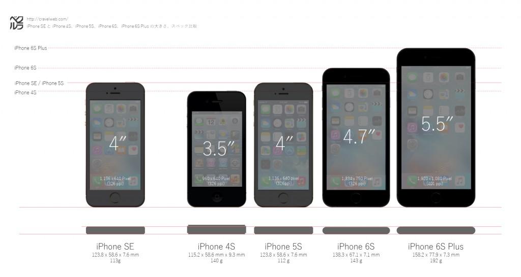 iPhoneSE-6SPlus-6S-5S-4S-size-comparison