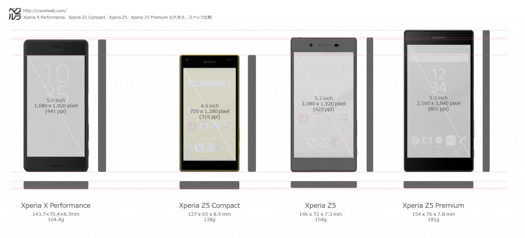 xperia-x-performance-size