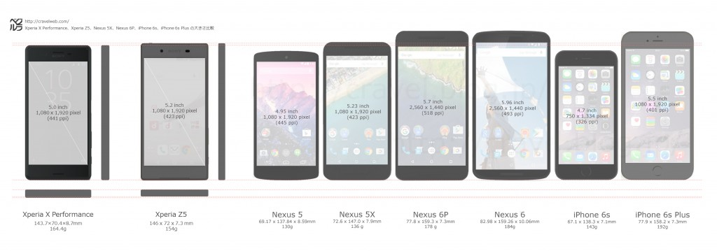 xperia-x-performance-z3-nexus5x-nexus6p-iphone6s-6splus-size-comparison