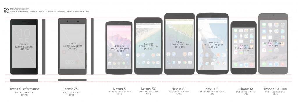 xperia-x-performance-z3-nexus5x-nexus6p-iphone6s-6splus-size-comparison