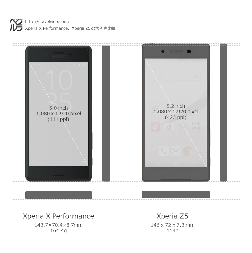 xperia-x-performance-z3-size-comparison
