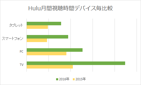hulu-tv-device-graph