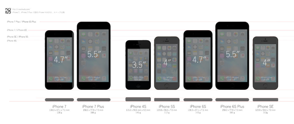 iphone7-se-6splus-6s-5s-4s-size-comparison