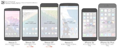Nexus5X、Nexus6Pの大きさまとめ比較画像